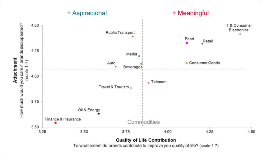 IT & Consumer Electronics lo más valorado por los usuarios.