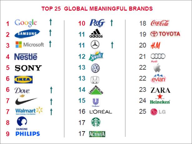 Google, Samsung y Microsoft lideran la listas... las tres son de Tecnología.